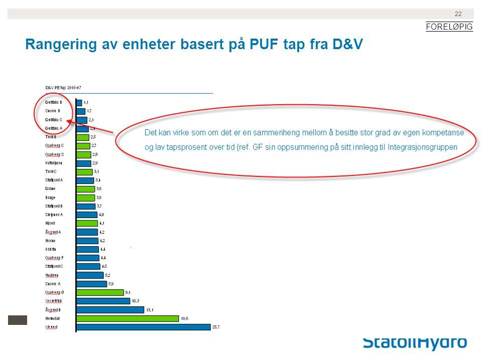 Rangering av enheter basert på PUF tap fra D&V