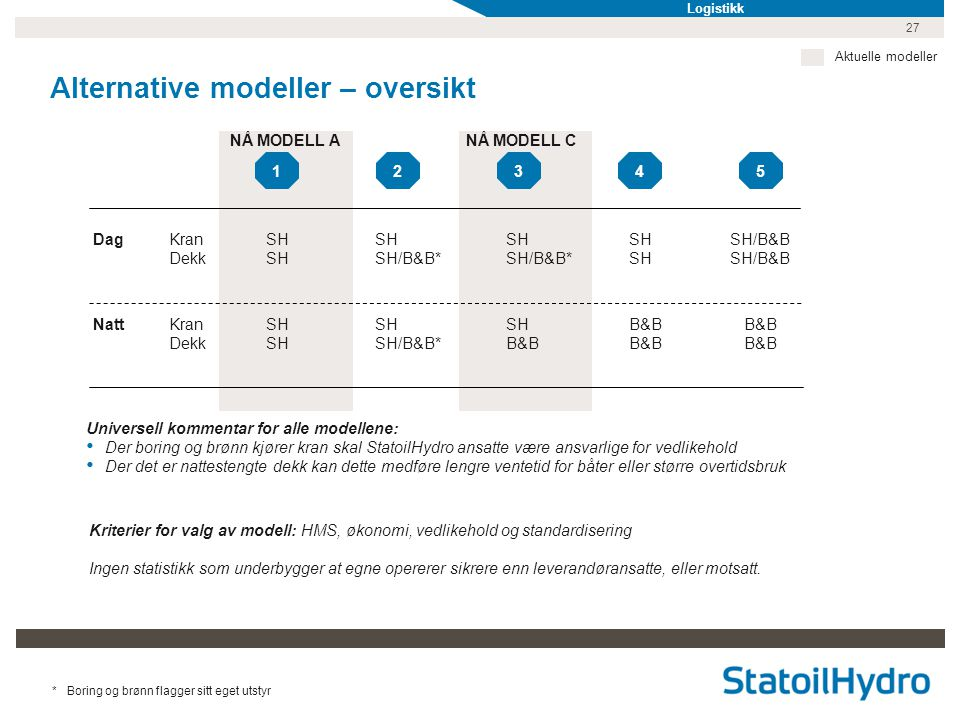 Alternative modeller – oversikt