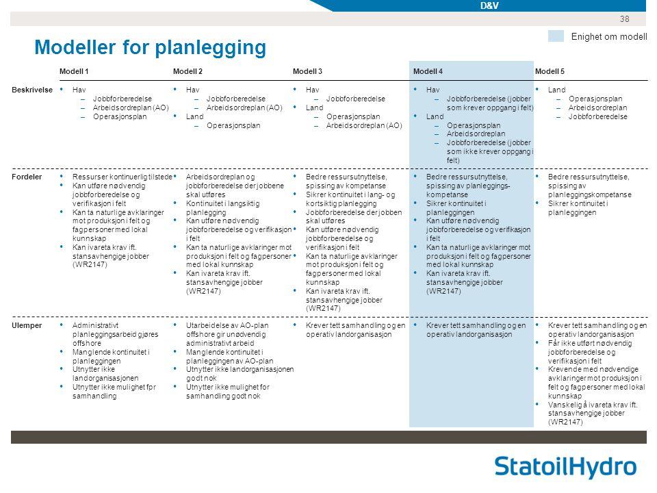 Modeller for planlegging
