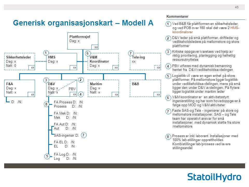 Generisk organisasjonskart – Modell A