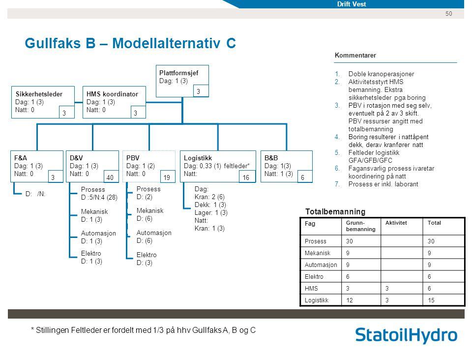 Gullfaks B – Modellalternativ C