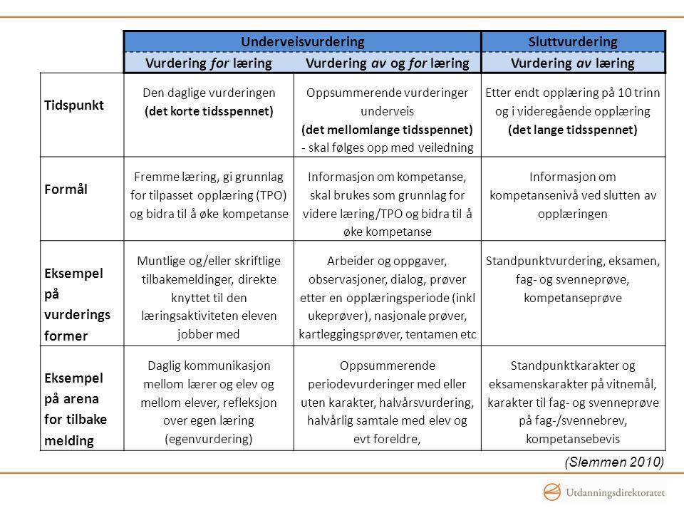 Vurdering av og for læring Vurdering av læring Tidspunkt