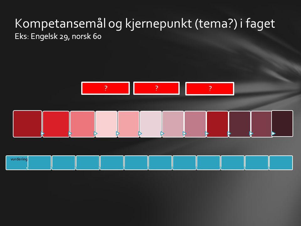 Kompetansemål og kjernepunkt (tema ) i faget Eks: Engelsk 29, norsk 60
