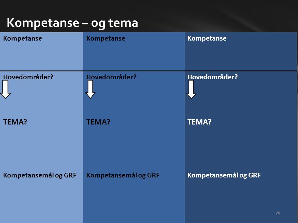 Kompetanse – og tema TEMA Kompetanse Hovedområder