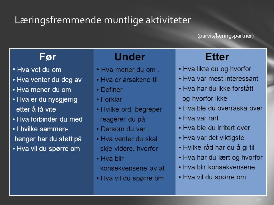 Læringsfremmende muntlige aktiviteter (parvis/læringspartner)