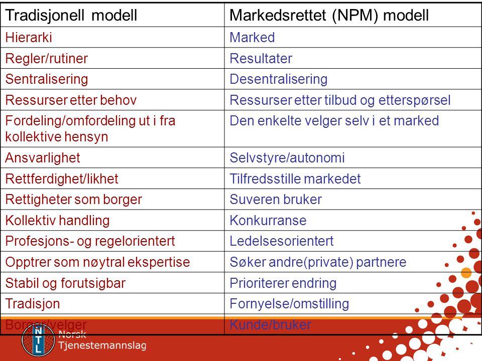 Markedsrettet (NPM) modell