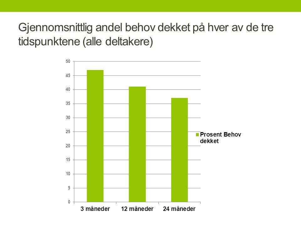Gjennomsnittlig andel behov dekket på hver av de tre tidspunktene (alle deltakere)
