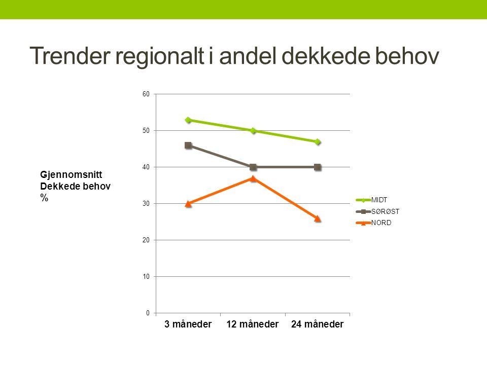 Trender regionalt i andel dekkede behov