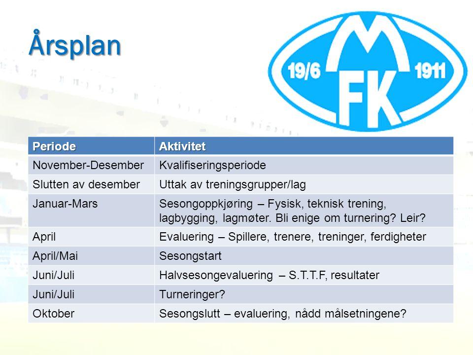 Årsplan Periode Aktivitet November-Desember Kvalifiseringsperiode