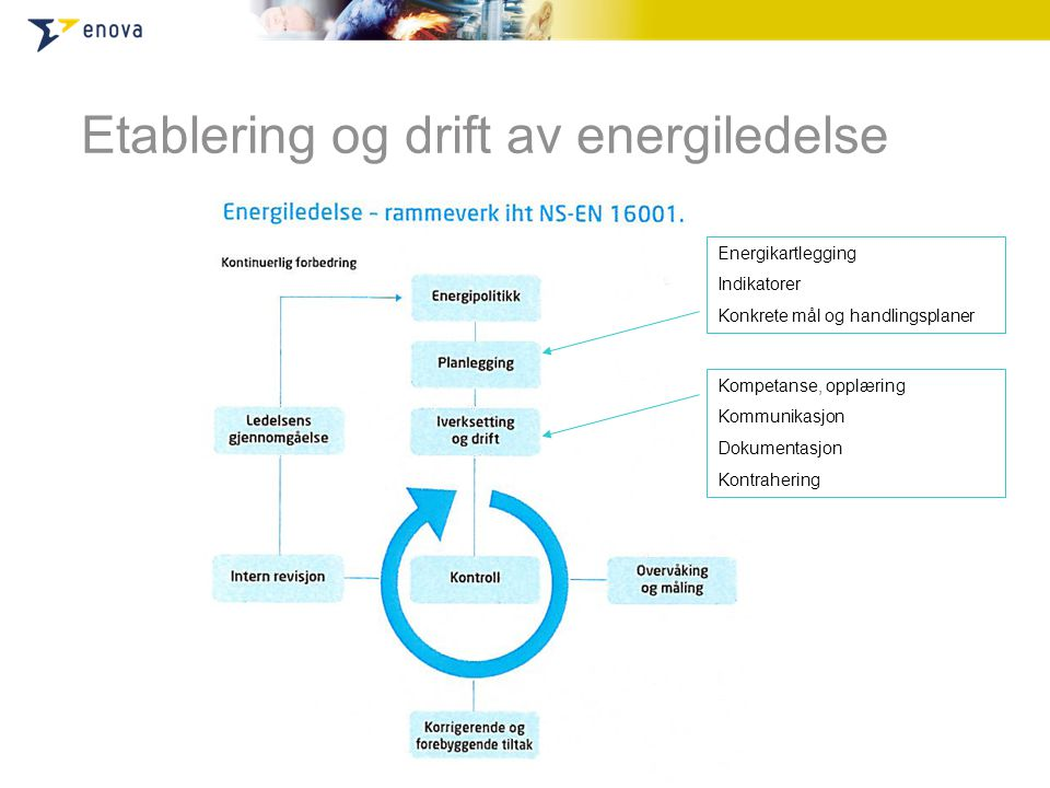 Etablering og drift av energiledelse