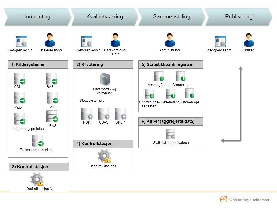 Innhenting Kvalitetssikring Sammenstilling Publisering