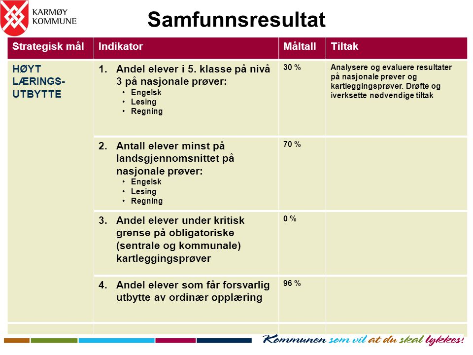 Samfunnsresultat Strategisk mål Indikator Måltall Tiltak