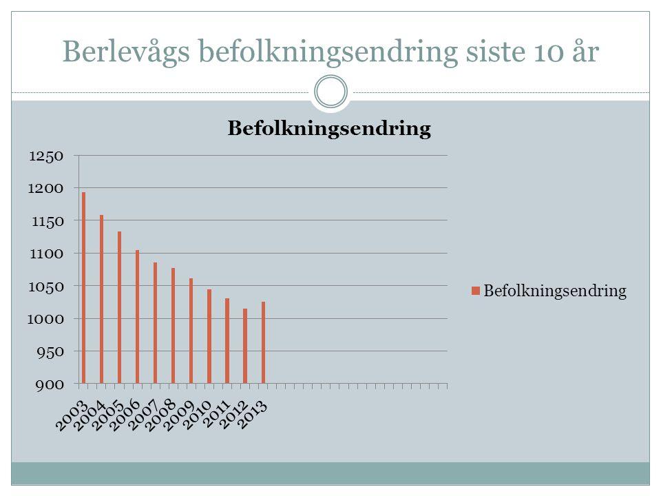 Berlevågs befolkningsendring siste 10 år