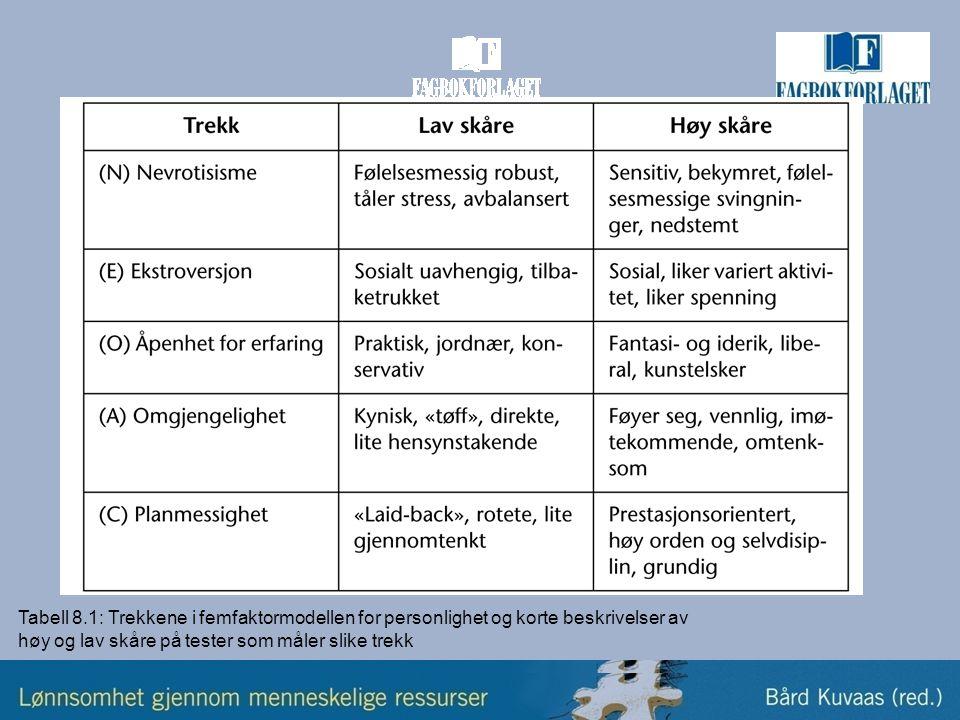 Tabell 8.1: Trekkene i femfaktormodellen for personlighet og korte beskrivelser av