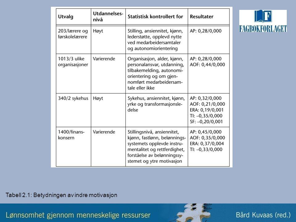Tabell 2.1: Betydningen av indre motivasjon
