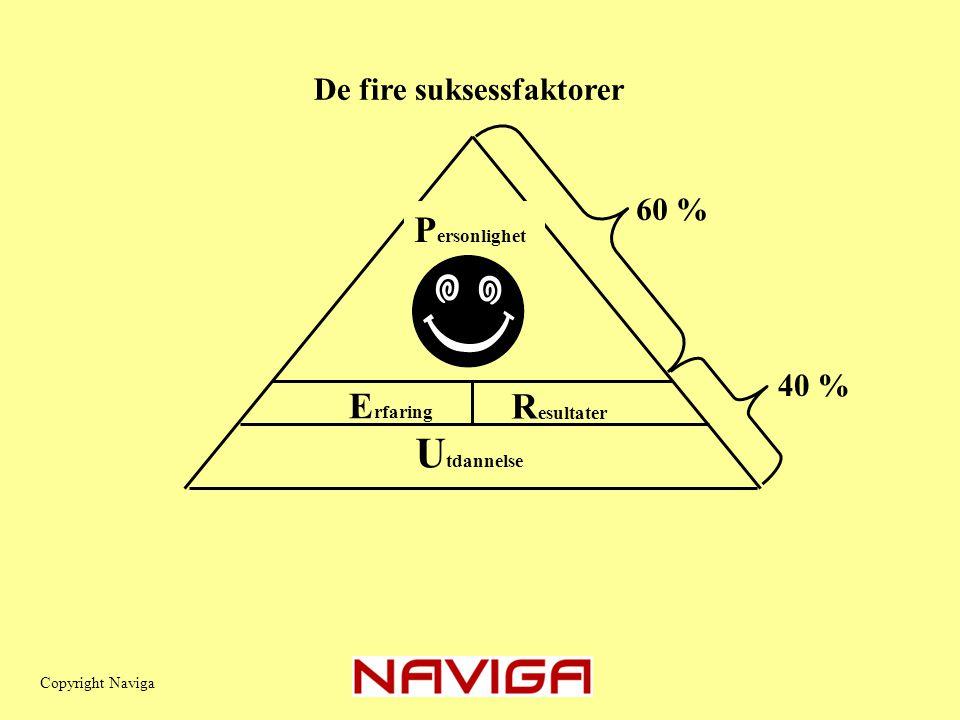 Utdannelse Personlighet Erfaring Resultater De fire suksessfaktorer