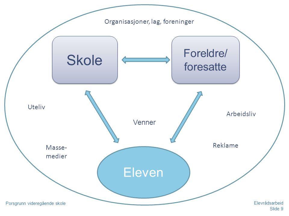 Skole Eleven Foreldre/ foresatte Organisasjoner, lag, foreninger