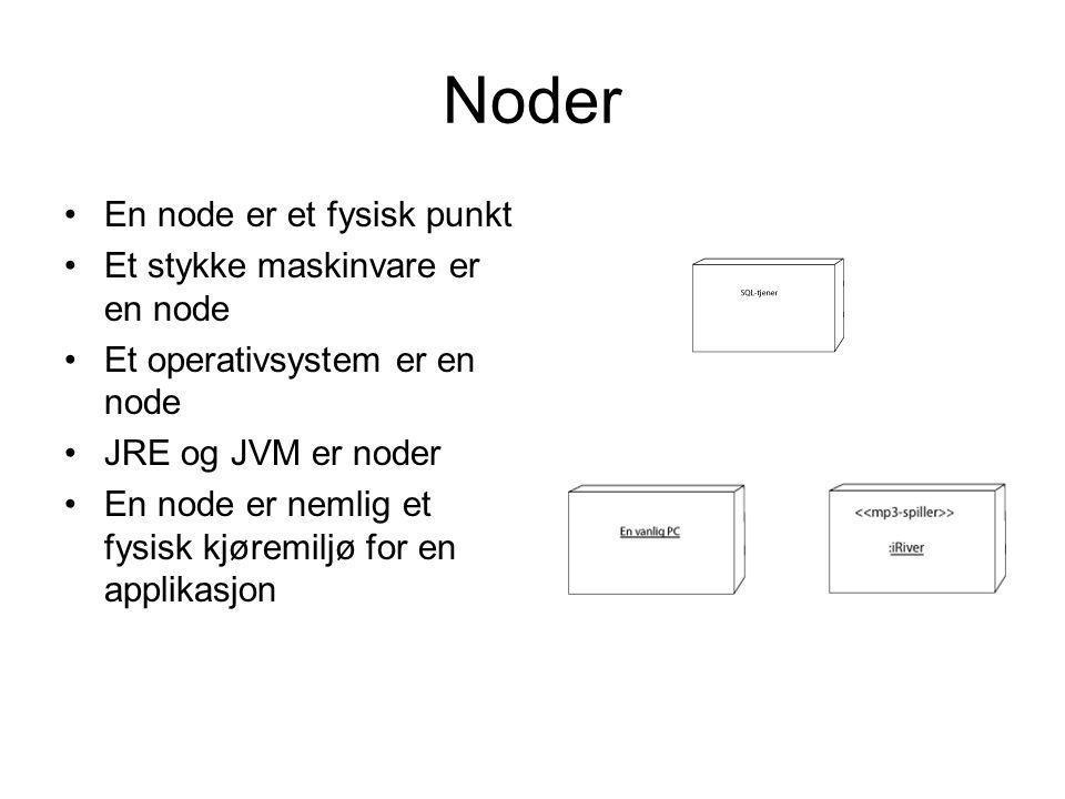 Noder En node er et fysisk punkt Et stykke maskinvare er en node