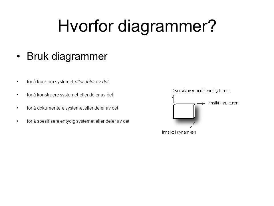 Hvorfor diagrammer Bruk diagrammer