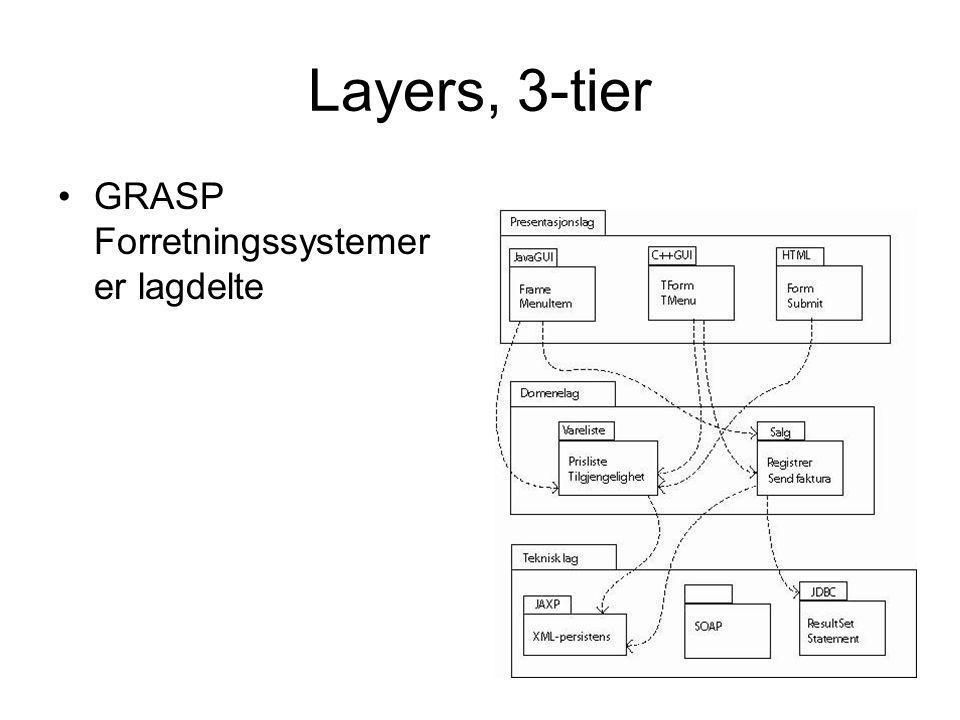 Layers, 3-tier GRASP Forretningssystemer er lagdelte