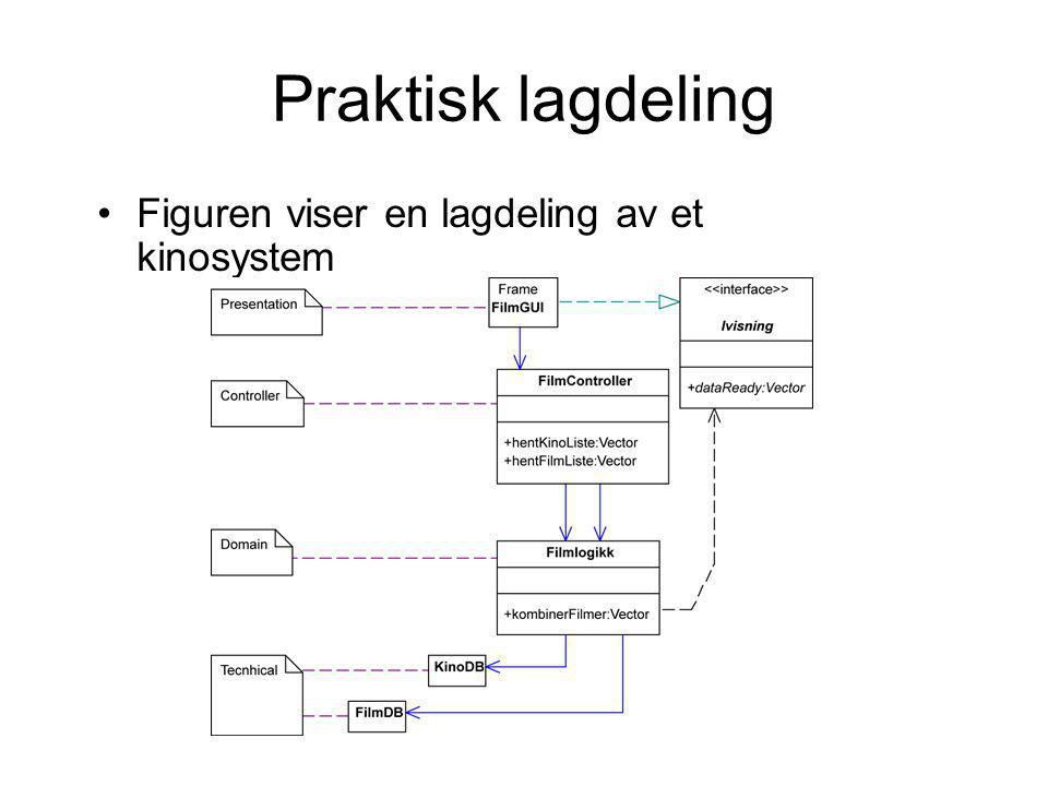 Praktisk lagdeling Figuren viser en lagdeling av et kinosystem