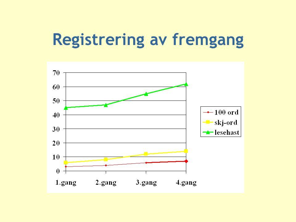 Registrering av fremgang