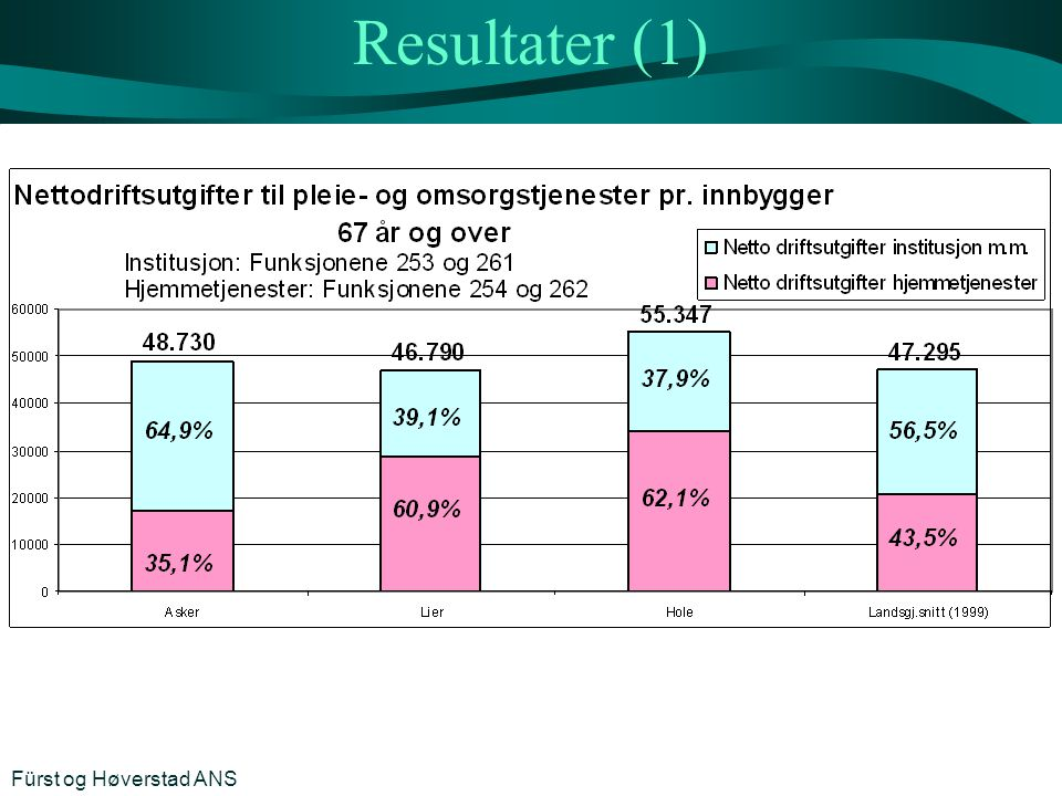 Resultater (1) Fürst og Høverstad ANS