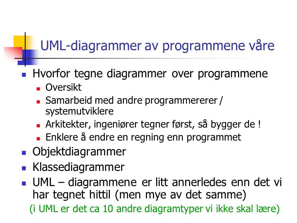 UML-diagrammer av programmene våre