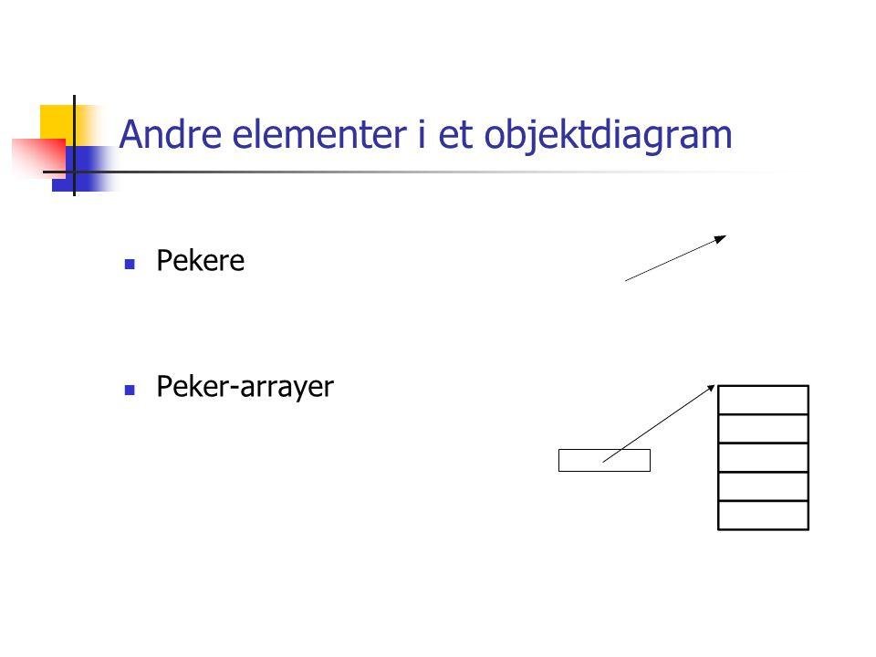 Andre elementer i et objektdiagram
