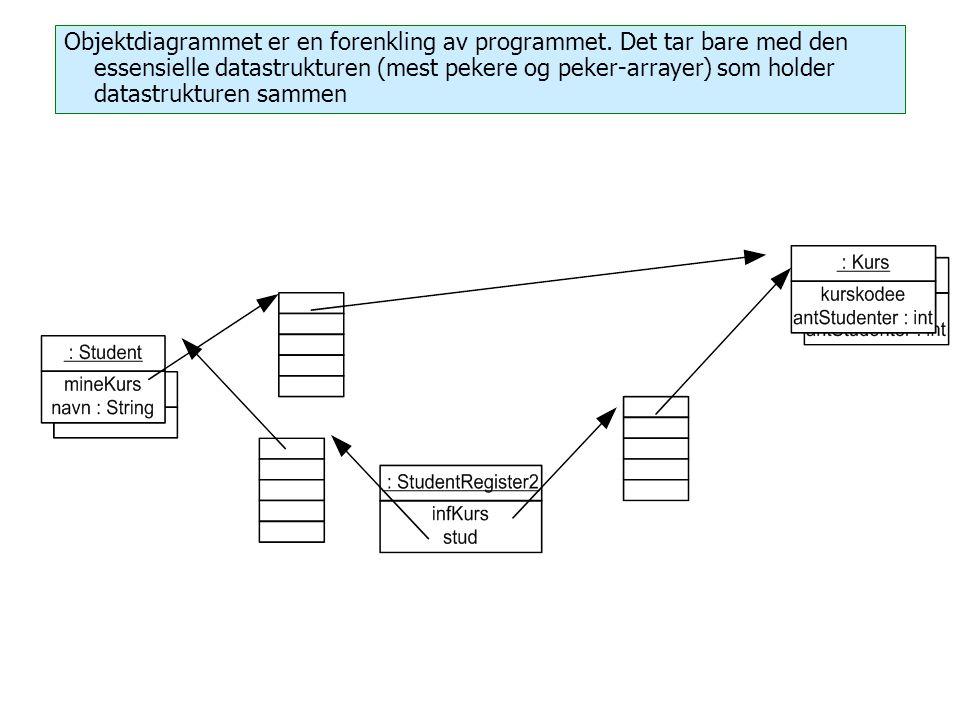 Objektdiagrammet er en forenkling av programmet