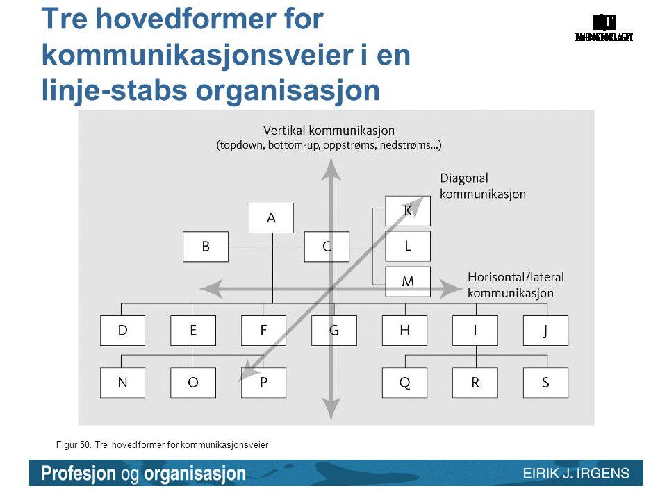 Tre hovedformer for kommunikasjonsveier i en linje-stabs organisasjon