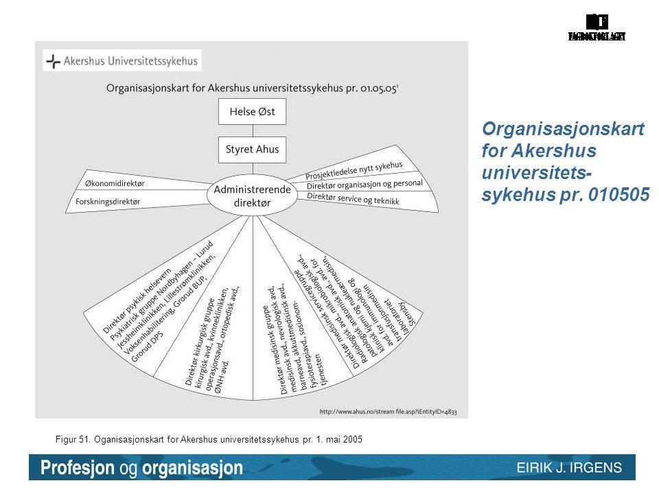 Organisasjonskart for Akershus universitets-sykehus pr. 010505