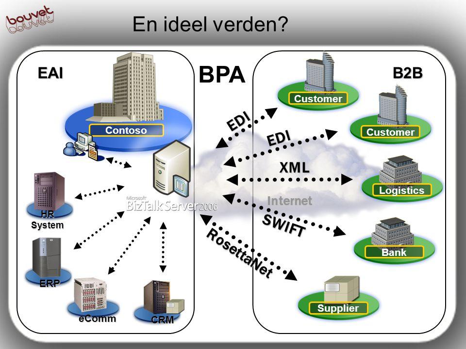 BPA En ideel verden EAI B2B EDI EDI XML SWIFT RosettaNet Internet