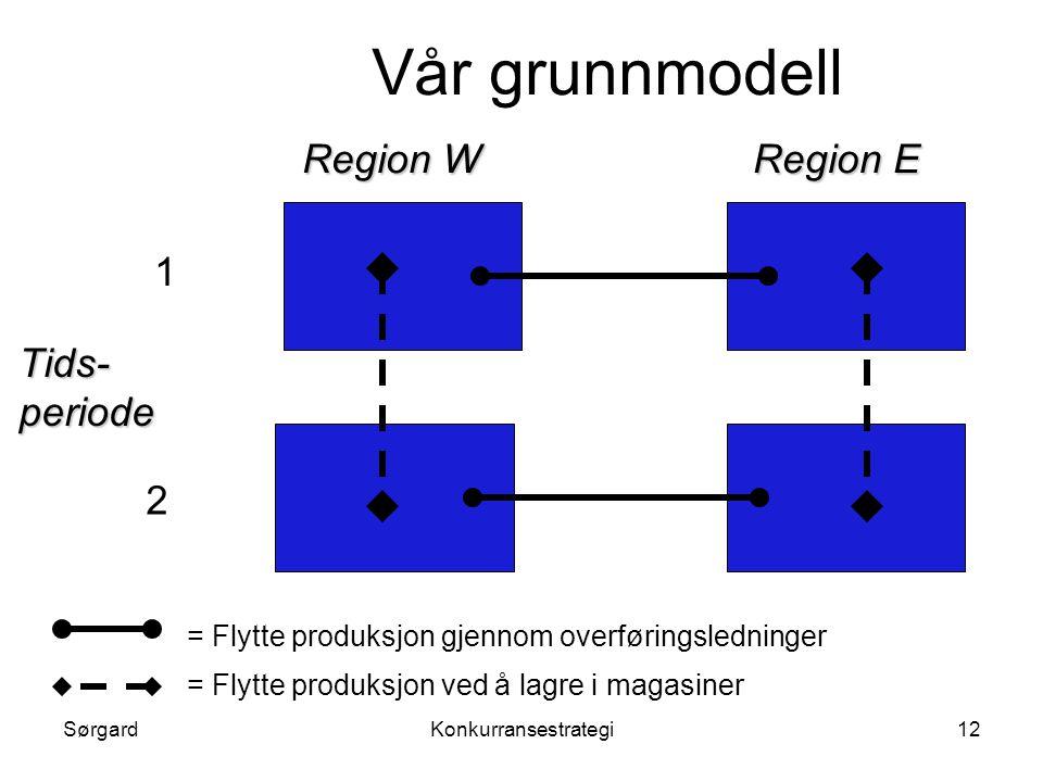 Vår grunnmodell Region W Region E 1 Tids- periode 2