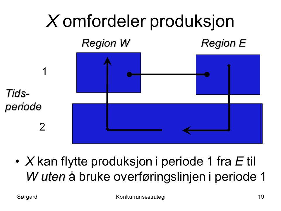 X omfordeler produksjon