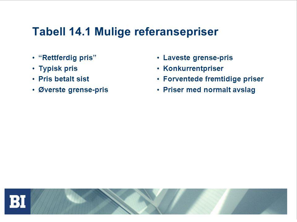 Tabell 14.1 Mulige referansepriser