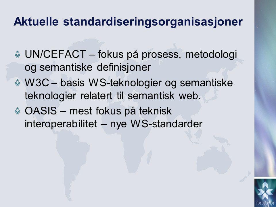 Aktuelle standardiseringsorganisasjoner