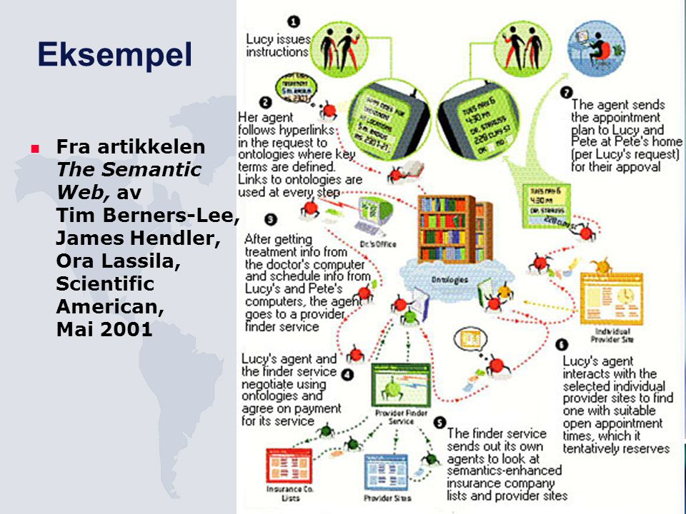 Eksempel Fra artikkelen The Semantic Web, av Tim Berners-Lee, James Hendler, Ora Lassila, Scientific American, Mai 2001.
