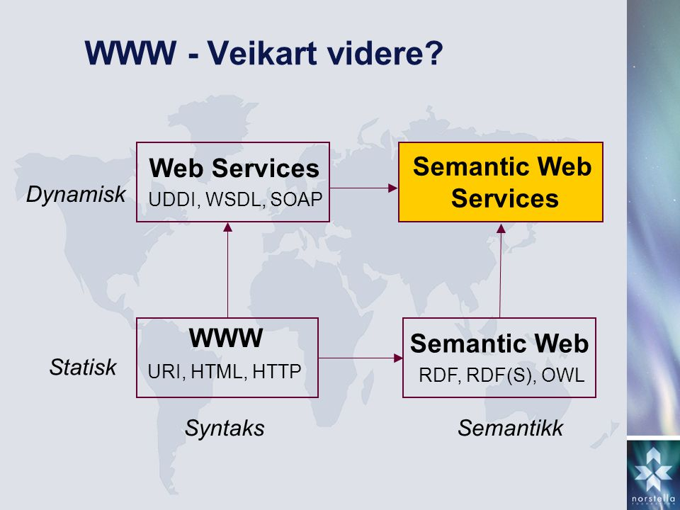 WWW - Veikart videre Web Services Semantic Web Services WWW