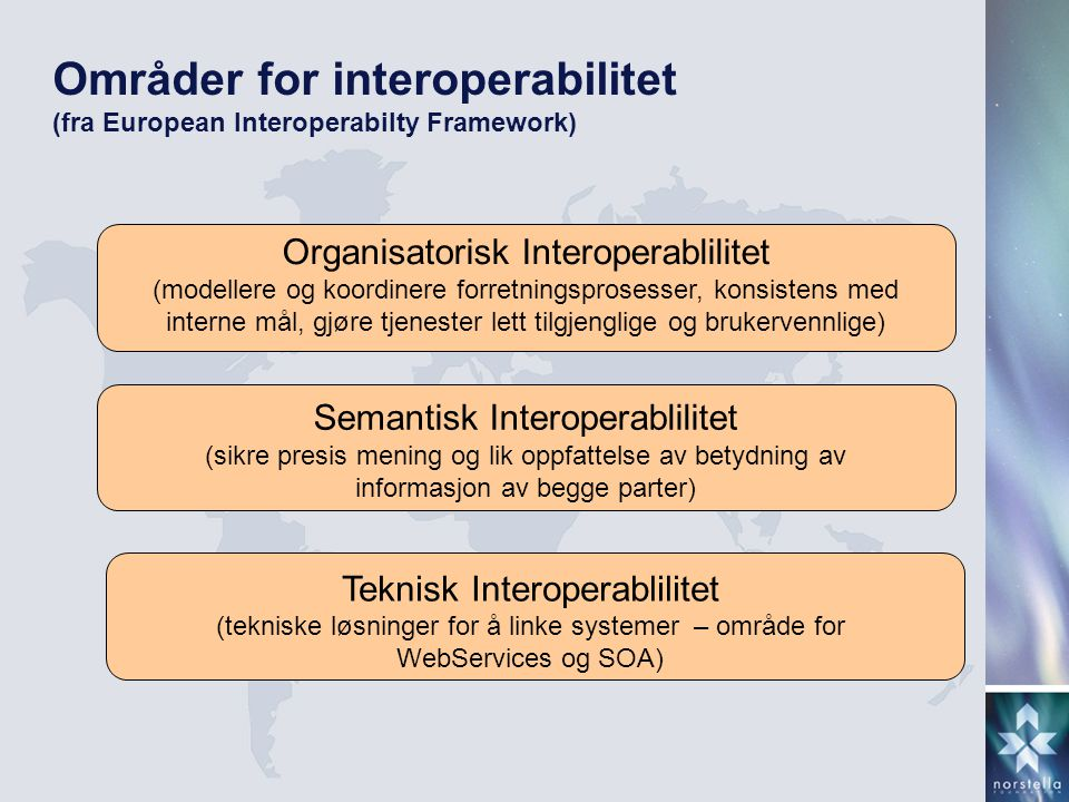 Områder for interoperabilitet (fra European Interoperabilty Framework)