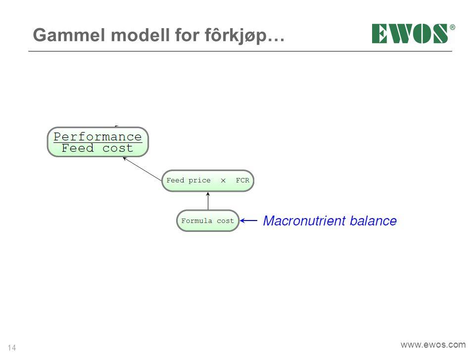 Gammel modell for fôrkjøp…
