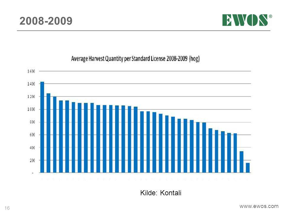 2008-2009 Kilde: Kontali