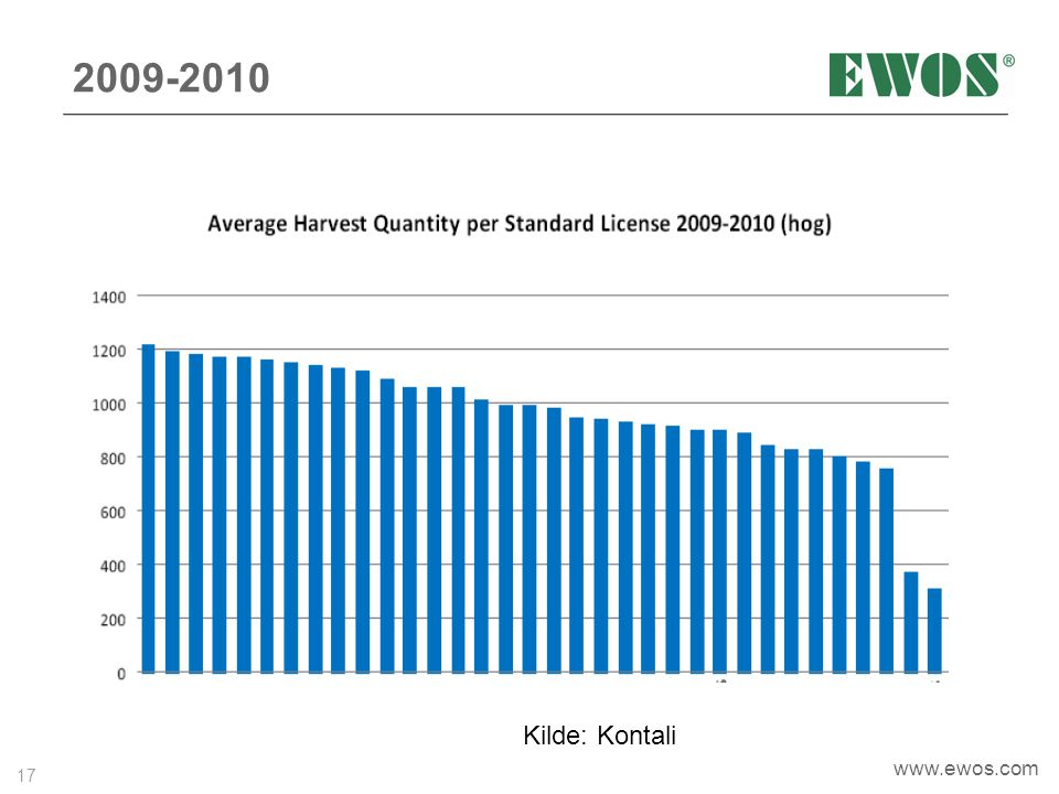 2009-2010 Kilde: Kontali