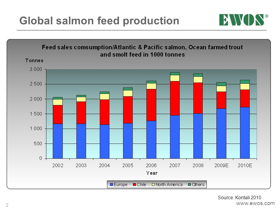 Global salmon feed production