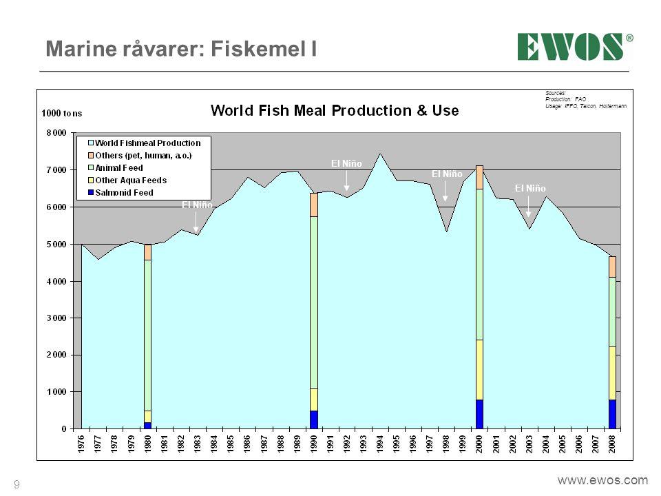Marine råvarer: Fiskemel I