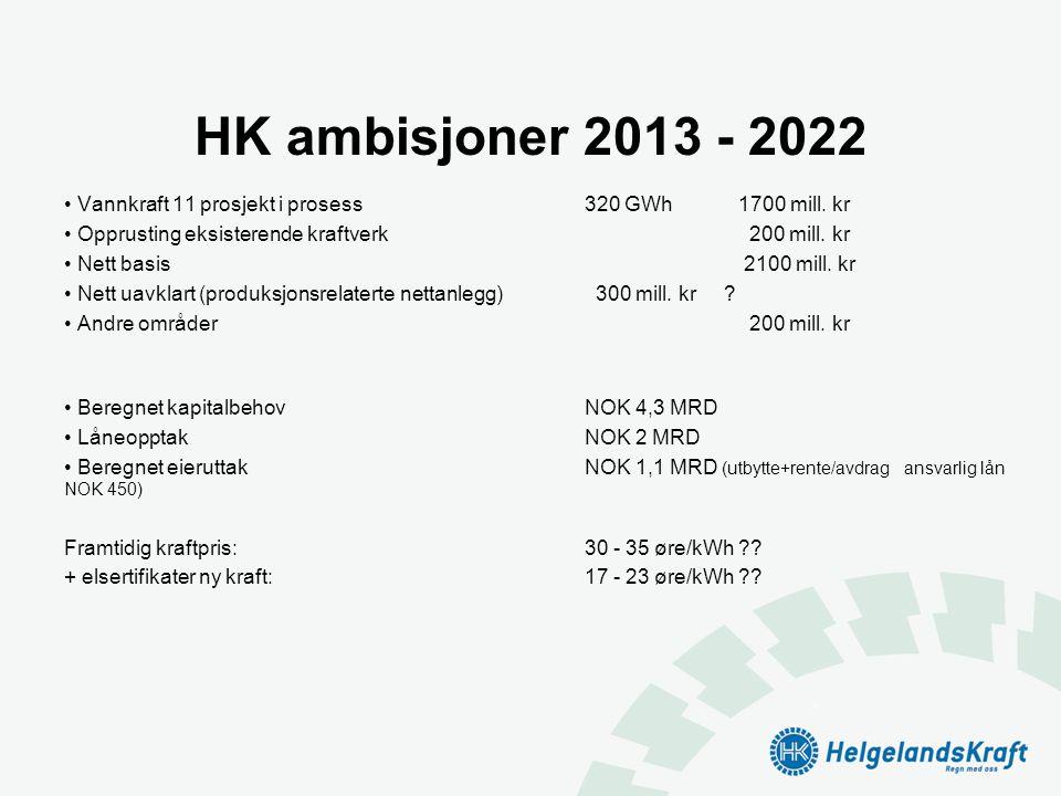 HK ambisjoner 2013 - 2022 Vannkraft 11 prosjekt i prosess 320 GWh 1700 mill. kr. Opprusting eksisterende kraftverk 200 mill. kr.