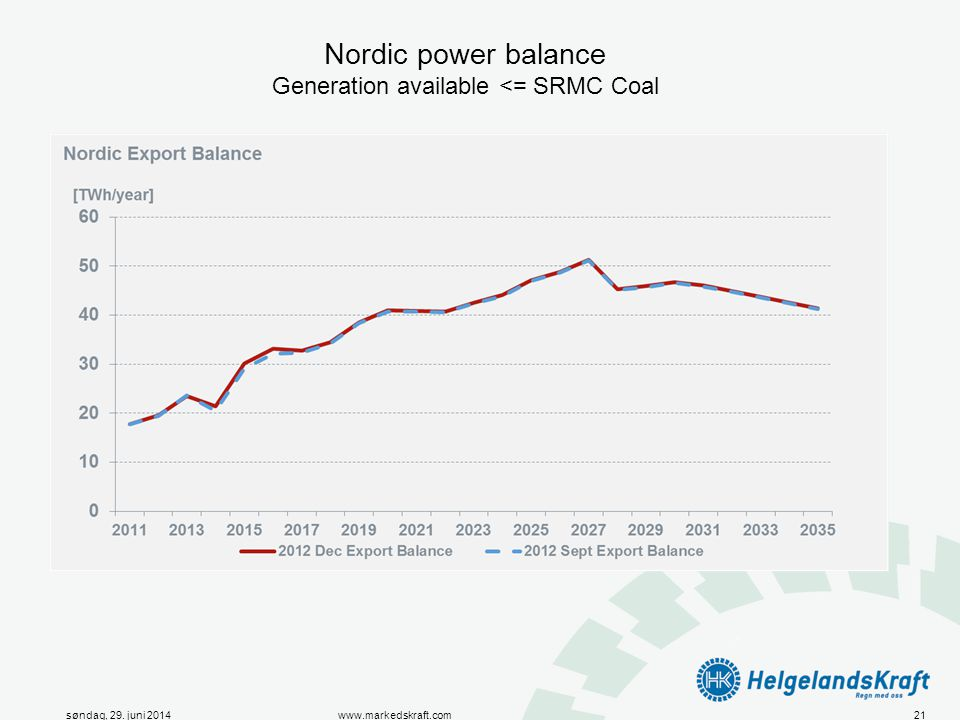 Nordic power balance Generation available <= SRMC Coal