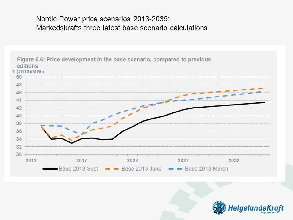 Nordic Power price scenarios 2013-2035: Markedskrafts three latest base scenario calculations