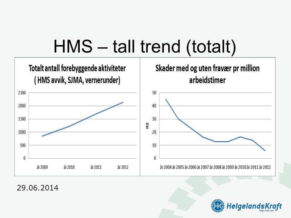 HMS – tall trend (totalt)