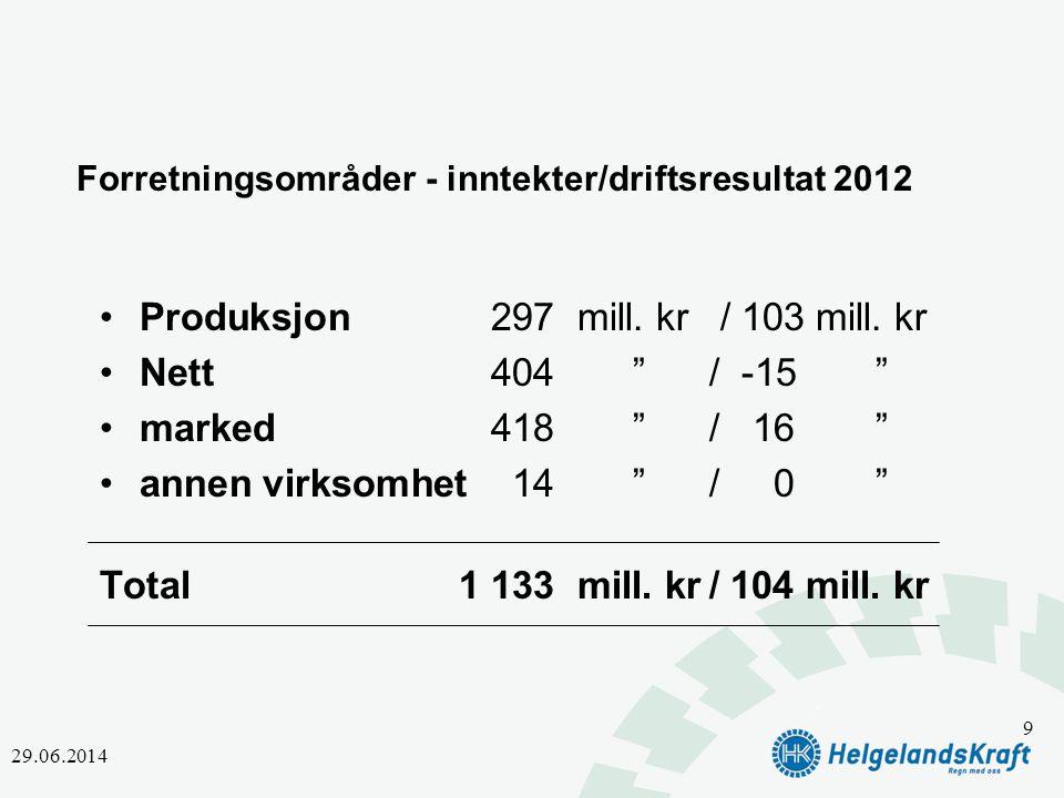 Forretningsområder - inntekter/driftsresultat 2012